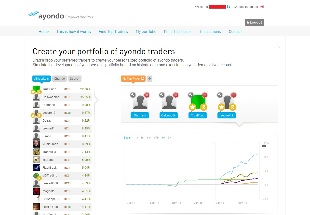 Forex ayondo